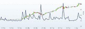 Historisches Hoch: Bitcoin knackt 100-Dollar-Marke