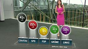 n-tv Trendbarometer: Grüne sinken auf Jahrestief, Linke legt zu