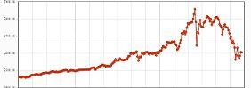 Seit Anfang des Jahres hat sich der Wert von Bitcoins vervielfacht.
