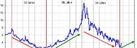US-Zins in der Chartanalyse: Der Zyklus greift!
