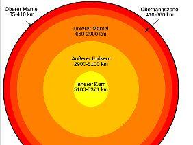 Die einzelnen Schalen der Erde: Zwischen dem oberen und unteren Mantel liegt die Übergangszone.