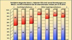 Abb. 3: Verhältnis bullisher u. bärischer Indikatoren i. d. internationalen Indizes