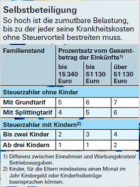 Quelle: Finanztest