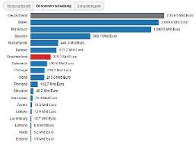 Mehr als 2100 Milliarden Euro: In absoluten Zahlen steckt Deutschland am tiefsten in den Miesen.