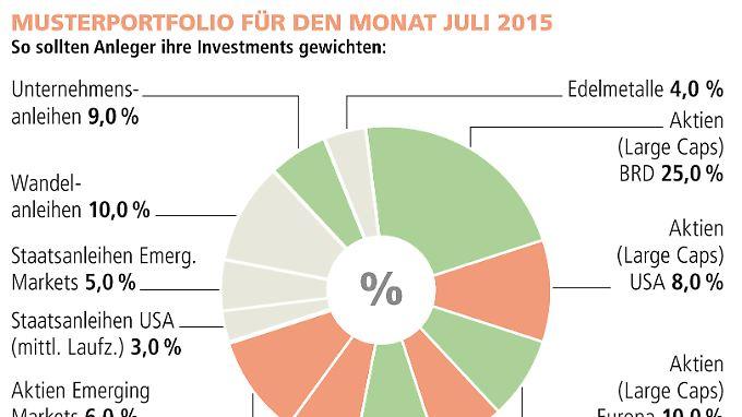 Welt Index Griechenland Ist Ein Isoliertes Thema N