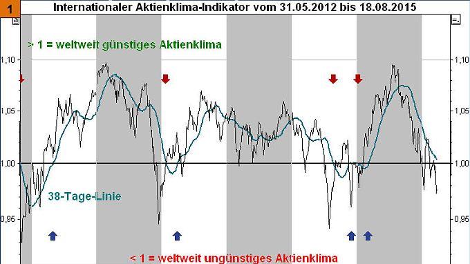 Bild 1: Aktienklima-Indikator