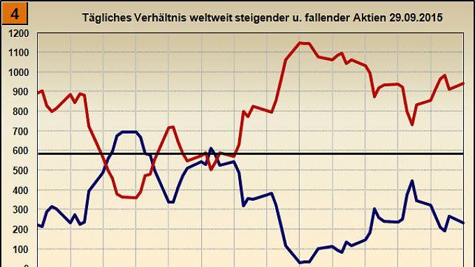 Bild 4 Änderung der weltweit steigenden und fallenden Aktien