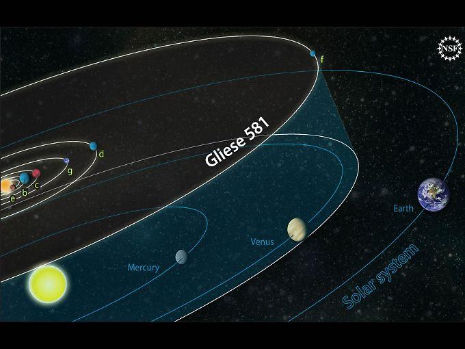 Grafische Darstellung von Gliese 581 und den dazugehörigen Trabanten.