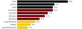 1,5 Millionen Fälle von Demenz: Welche Diagnosen die Deutschen fürchten