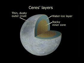 Die Schichten von Ceres.