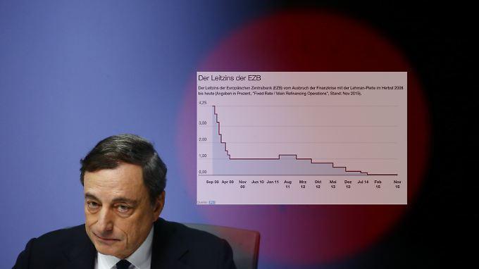 Stellschrauben am Anschlag: Der EZB-Leitzins liegt bereits seit September 2014 bei 0,05 Prozent.