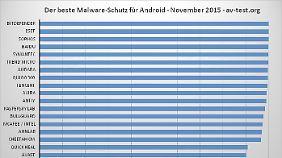 Das Ergebnis der Untersuchung von AV-Test: Die meisten Apps bieten guten Schutz.