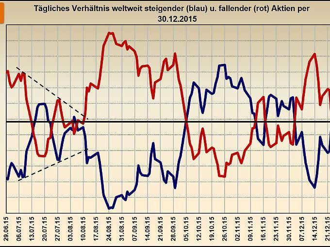 Änderung steigender und fallender Kurse im 2. Halbjahr 2015.