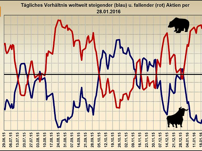 Änderung steigender und fallender Kurse 07/2015 – 01/2016.