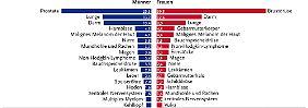 Anteil der häufigsten Tumore an allen Krebs-Neuerkrankungen in Deutschland 2012 - Angaben in Prozent