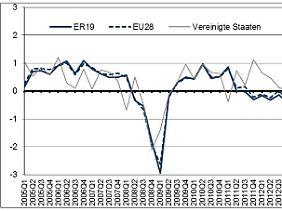 Das Wachstum der Eurozone und der USA fällt oft von Quartal zu Quartal unterschiedlich aus.