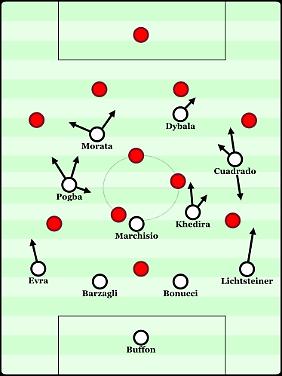 In dieser Formation könnte Juve gegen den FC Bayern antreten. Auffällig ist die asymmetrische Ausrichtung, da Paul Pogba meist über den Halbraum vorrückt, während sich Juan Cuadrado auf der anderen Seite wie ein Flügelstürmer verhält.