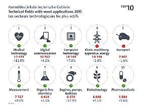 Die Felder, in denen es 2015 die meisten Patentanmeldungen gab.