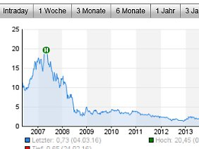 10-Jahreschart von Air Berlin