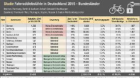 Bundesländer im Überblick. Auch in Sachsen-Anhalt sind Fahrräder begehrtes Diebesgut.