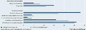 Aufteilung der Selbstständigen auf verschiedene Wirtschaftsbereiche. Quelle: Mikrozensus 2014 Bertelsmann Stiftung