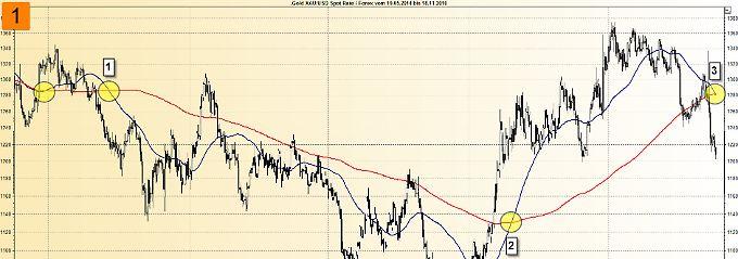 Entwicklung des Goldpreises in den letzten zweieinhalb Jahren.