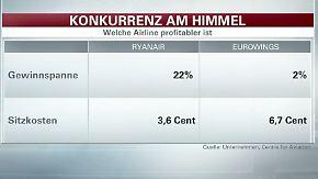 Konkurrent Ryanair deutlich profitabler: Niedrige Gewinnspanne stutzt Eurowings die Flügel