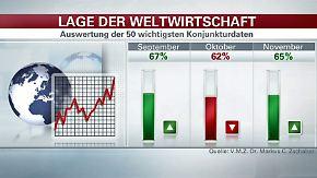 Welt-Index im November: Konjunktur-Barometer geht nach oben