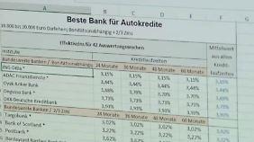 n-tv Ratgeber: Diese Banken bieten die besten Autokredite
