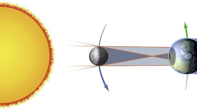 Eine ringförmige Sonnenfinsternis tritt auf, wenn der Mond kleiner als die Sonne erscheint und einen Ring der Sonnenscheibe zeigt. In dieser Art von Eklipse ist der Mond am weitesten von der Erde entfernt.