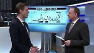 n-tv Fonds: Haben politische Börsen kurze Beine?