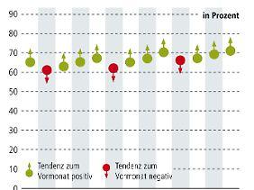 """Die Weltkonjunktur läuft weiter sehr robust. In allen relevanten Wirtschaftsräumen (USA, Europa und Asien) können mehrheitlich positive Impulse für weiteres Wachstum quantifiziert werden. Auch die Zuwachsrate besagter mehrheitlicher positiver Impulse beschleunigt sich weiter. In der Detailanalyse zeigt sich, dass gerade Europa als Ganzes, Japan und China die stärkste gesamtwirtschaftliche Performance in den letzten vier Wochen verifizierten, während die USA und einige wenige Schwellenländer, wie z.B. Thailand eher schwächere Entwicklungen in der Wirtschaft verzeichneten. Die Weltwirtschaft bleibt auf Wachstumskurs. Dieses bestätigt der """"Index der Konjunkturdaten"""" mit einem aktuellen Niveau von 71% (Vormonat 69%)."""