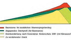 Hier gut erkennbar: die Kappe, mit der sich der Klimadeich bei steigendem Meeresspiegel erhöhen lässt.