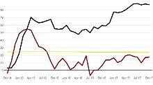Börsianer etwas optimistischer: ZEW-Index steigt geringfügig