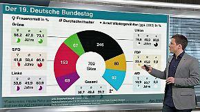n-tv Netzreporter: Neuer #Bundestag enttäuscht mit männlicher Dominanz