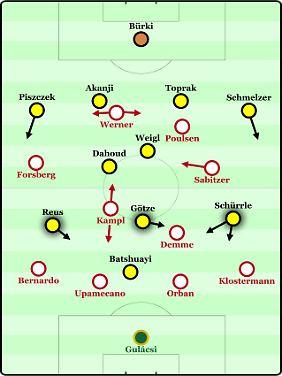 So könnten Borussia Dortmund und RB Leipzig am Samstag auflaufen.