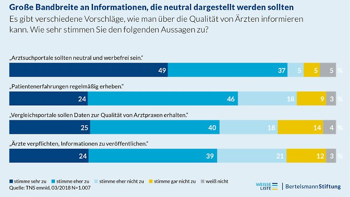 Die Befragten wünschen sich in der Mehrheit neutrale und werbefreie Informationen.