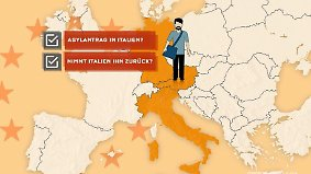 Migranten an Grenze abweisen?: Darum geht es beim Asylstreit
