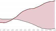 """Daten und Grafiken zur Rente: Was sich hinter dem """"Rentenniveau"""" verbirgt"""
