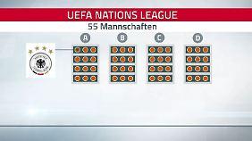 Deutschland trifft auf den Weltmeister: So funktioniert die Nations League