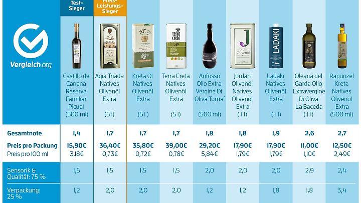 Terra creta olivenöl test