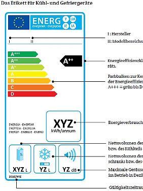Das neue Enegielabel für Kühlschränke: A allein ist nicht sparsam.