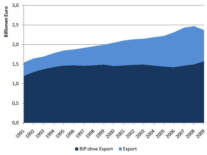 Der Anteil des Exports am Bruttoinlandsprodukt ist stark gewachsen. (Quelle: Statistisches Bundesamt, eigene Berechnungen)
