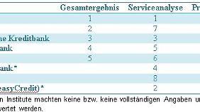 Gesamtüberblick Direktbanken