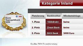Die besten deutschen Anbieter.
