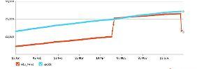 Der Statistikdienst twittercounter.com zeigt die Entwicklung der Followerzahlen von @cdu_news (rot) und @spdde (blau).