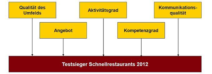Zur Bestimmung des Testsiegers erfolgte die Zusammenführung der analysierten Teilbereiche nach diesem Schema.