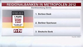 n-tv Ratgeber Geld: Regionalbanken-Service im Test