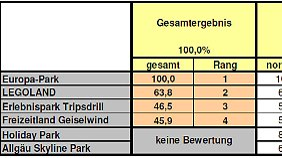 Regionalergebnis Süddeutschland.