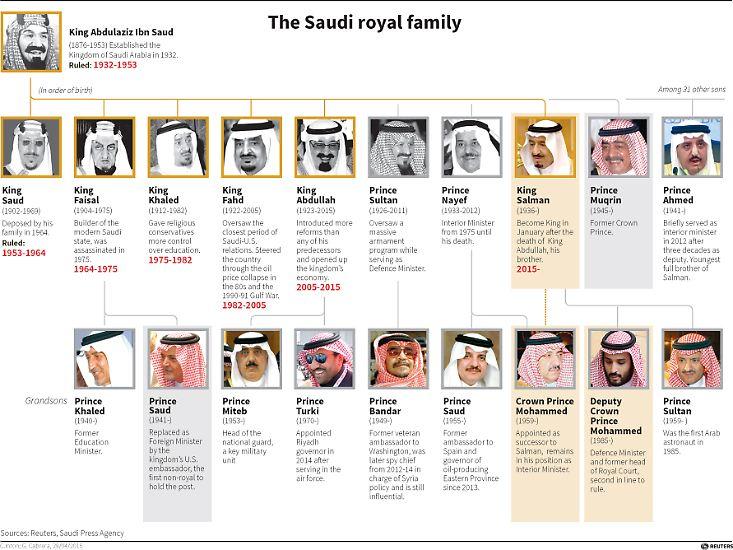 Der innere Kreis des Königshauses von Saudi-Arabien: Saud bezeichnet die Herrscher-Dynastie. Sie ist ein reiner Herren-Club. Die Thronfolge ist streng geregelt. Bisher war die erste Generation am Zug.
